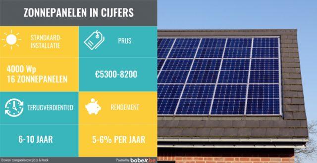 Terugverdientijd zonnepanelen? Niet langer dan 10 jaar